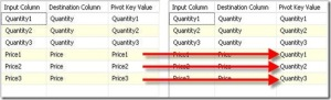 Mapping for Unpivot Transformation for Multiple Destination Columns
