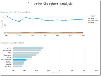 Slaughter Analytics - Anuradhapura