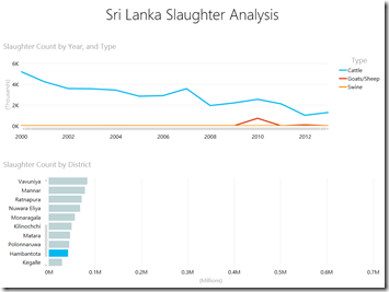 Slaughter Analytics - Hambantota New