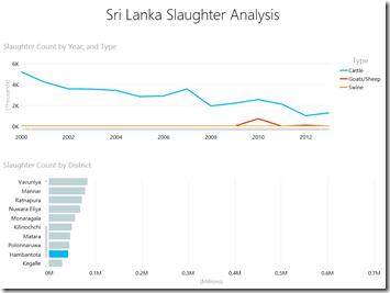 Slaughter Analytics - Hambantota New