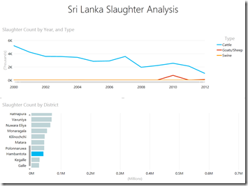 Slaughter Analytics - Hambantota