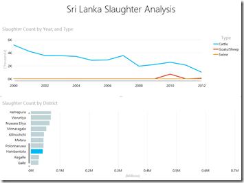 Slaughter Analytics - Hambantota