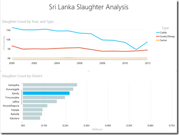 Slaughter Analytics - Kandy
