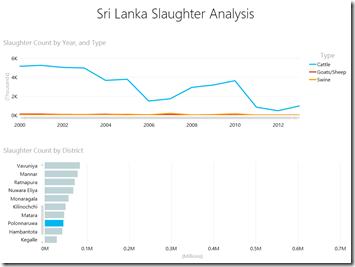 Slaughter Analytics - Polonnaruwa New
