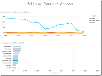 Slaughter Analytics - Polonnaruwa