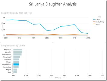 Slaughter Analytics - Polonnaruwa