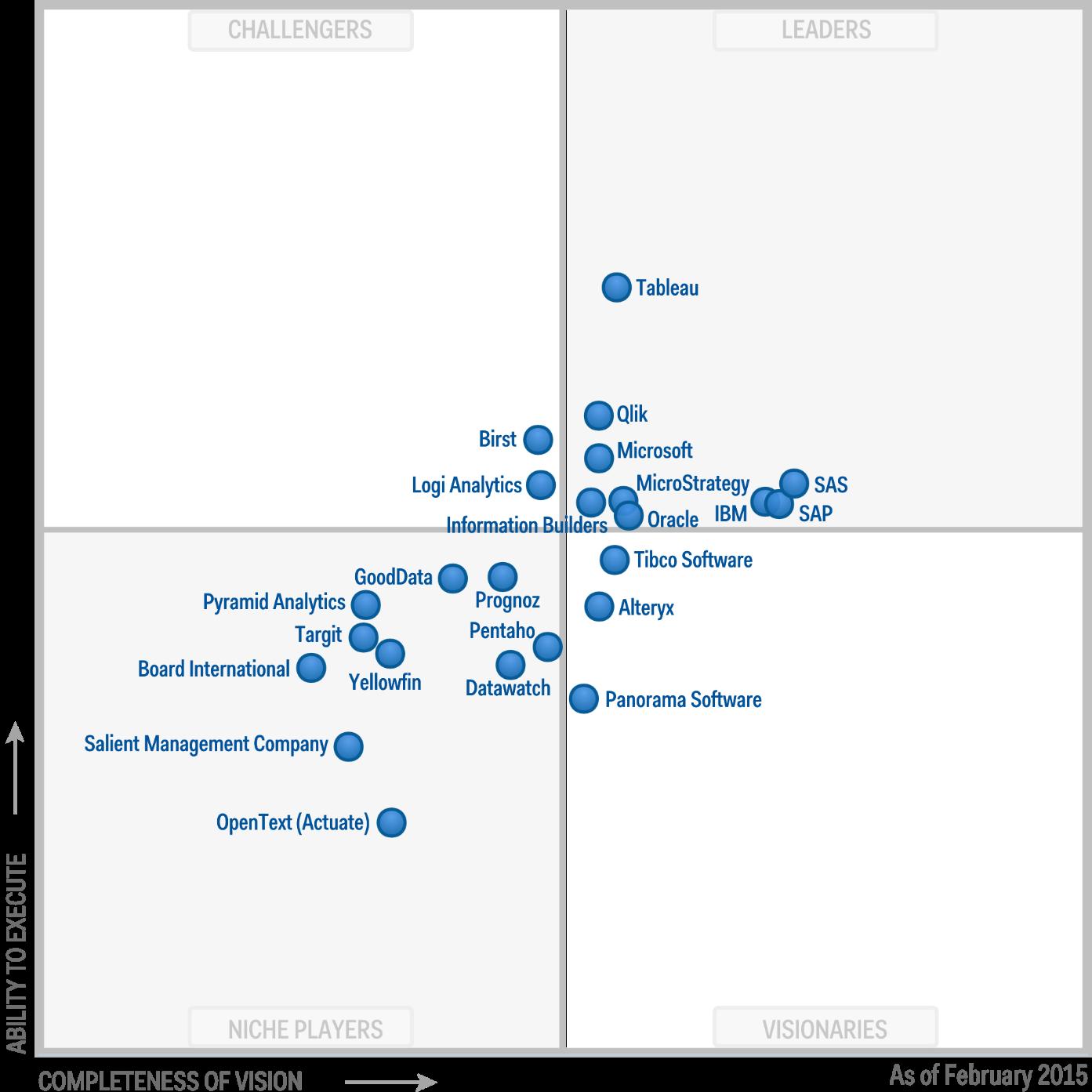 Business intelligence data maul gartner2015 gartner2014 xflitez Choice Image